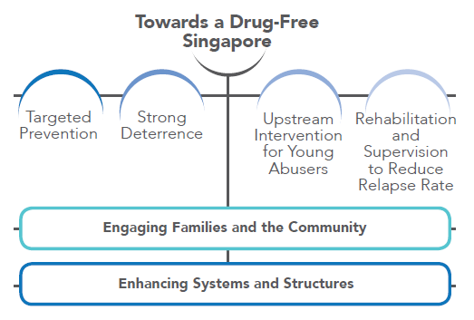 towards a drug free singapore