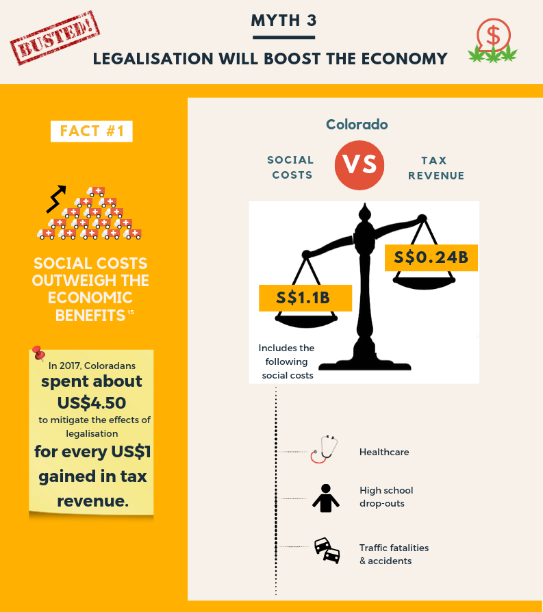 Legalisation will not boost the economy