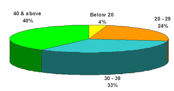 Abusers by age group in 2007