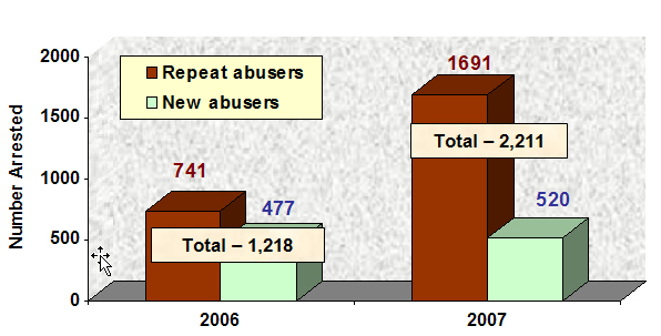 Total and New Abusers arrested in 2007