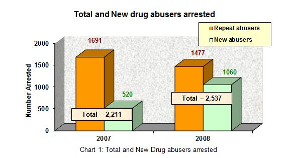 Total and New Drug Abusers arrested in 2008