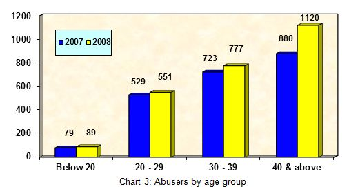 Drug Abusers arrested in 2008 (By Age Group)