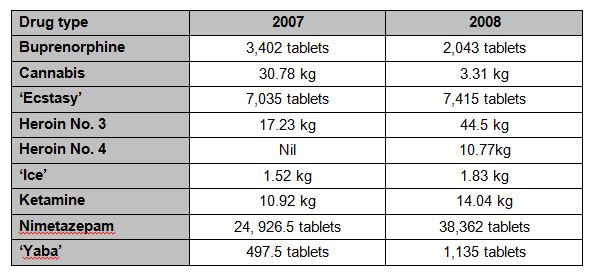 Drugs seized in 2008