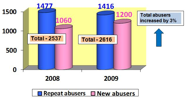 Total Drug Abusers Arrested in 2009