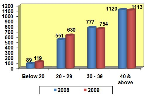 Drug abusers arrested in 2009 by age group