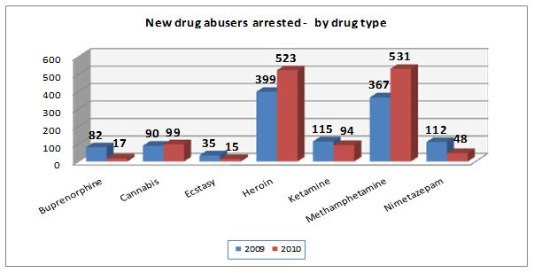 New Drug abusers arrested in 2010 by drug type