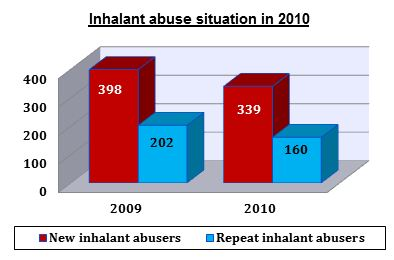 Inhalant Abuse Situation in 2010