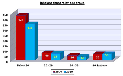 Inhalant Abusers by Age Group in 2010