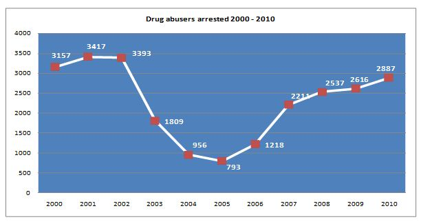Drug abusers arrested between 2000 to 2010