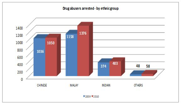 Drug abusers arrested in 2010 by ethnic group