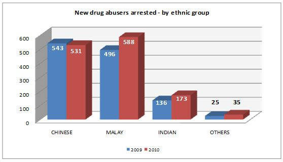 New drug abusers arrested in 2010 by ethnic group