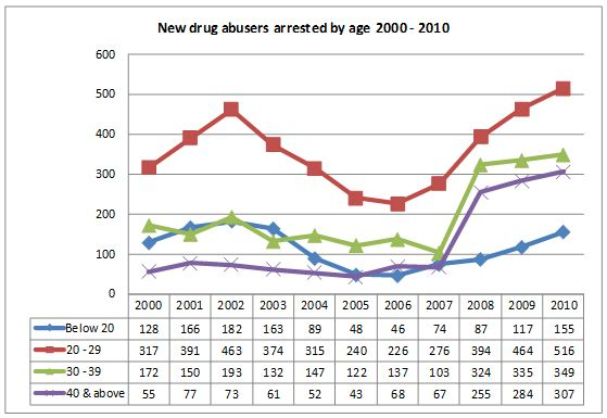 New drug abusers arrested between 2000 to 2010 (By Age Group)