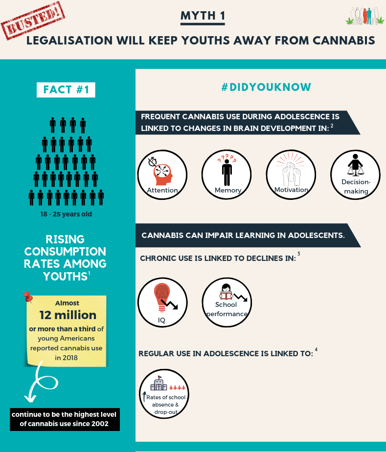Legalisation will not keep youths away from drugs